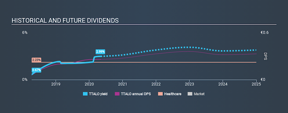 HLSE:TTALO Historical Dividend Yield May 6th 2020