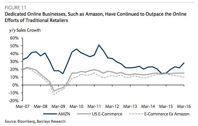 Amazon is the king of online retail.