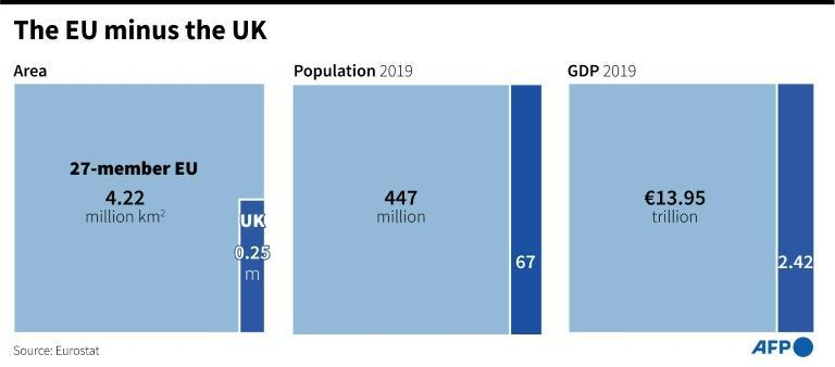 Comparisons of the population, GDP and surface area of the 27-member European Union and the United Kingdom