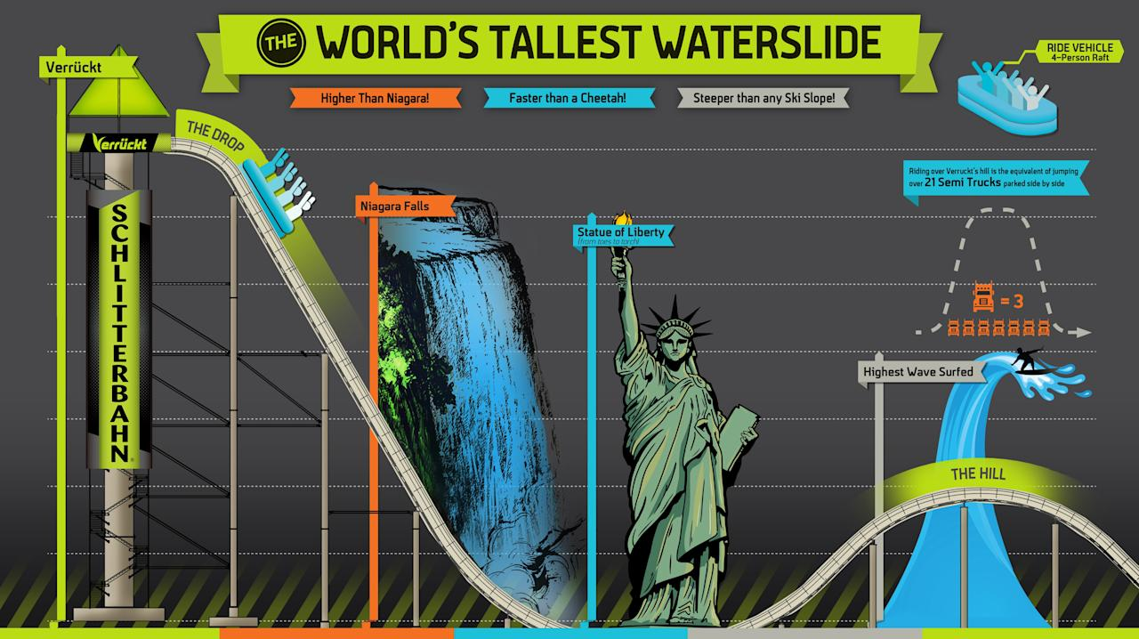 "(KANSAS CITY, Mo.) — A Kansas waterslide hyped as the world's highest was a ""deadly weapon"" that had already injured more than a dozen people…"
