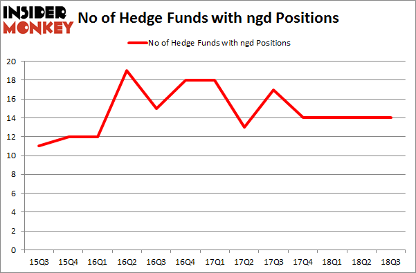 No of Hedge Funds with NGD Positions
