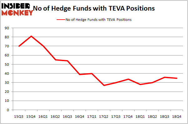 Were Hedge Funds Right About Souring On Teva Pharmaceutical (TEVA)?