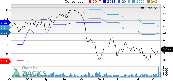 Bryn Mawr Bank Corporation Price and Consensus