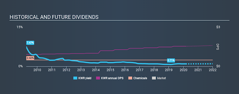 NYSE:KWR Historical Dividend Yield, February 28th 2020