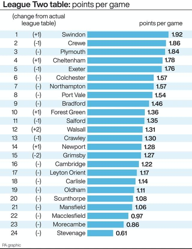 The League Two table on PPG (PA Graphics)