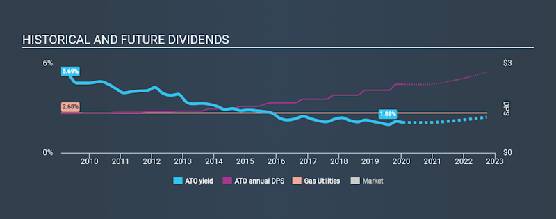 NYSE:ATO Historical Dividend Yield, January 15th 2020