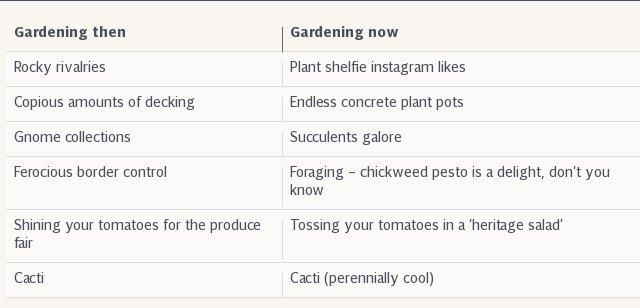 Gardening then and now