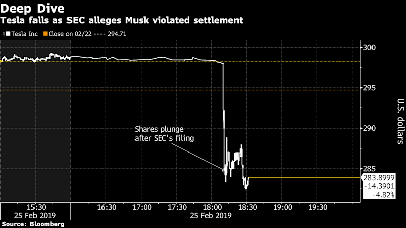 Elon Musk's Tweets Keep Landing Him in Trouble With the SEC