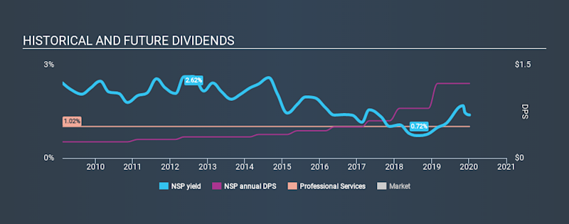 NYSE:NSP Historical Dividend Yield, January 6th 2020