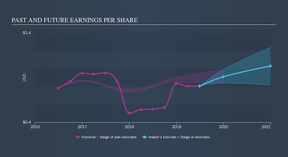 NasdaqGS:AMRB Past and Future Earnings, October 5th 2019