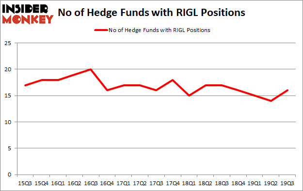 Is RIGL A Good Stock To Buy?