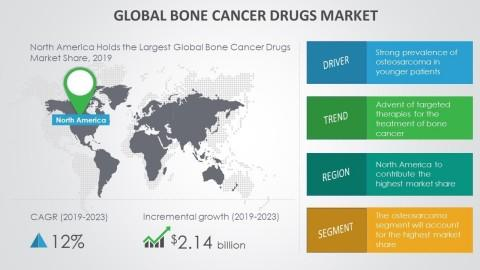 Bone Cancer Drugs Market - Advent of Targeted Therapies for the Treatment of Bone Cancer to Boost Growth through 2019-2023 | Technavio
