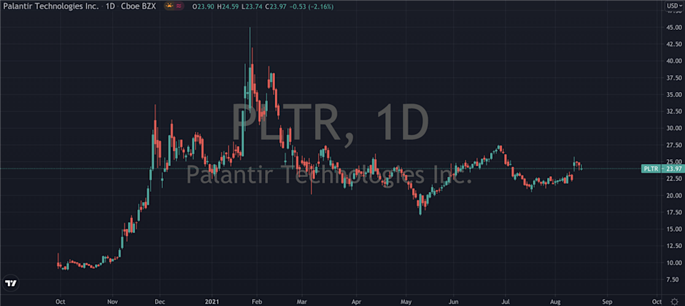 Sizing Up The Opportunity In Palantir (NYSE: PLTR)
