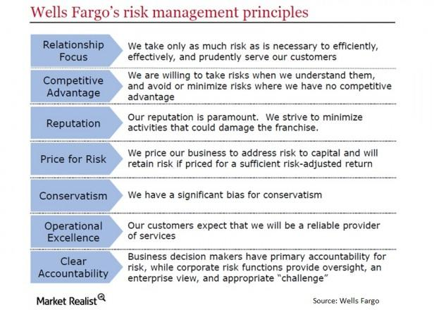Must-know: A thorough look at defining banking risk