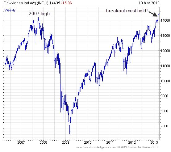 dow-jones-industrial-average-etf