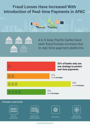 4 in 5 Asia-Pacific banks have seen fraud losses increase due to real-time payment platforms.