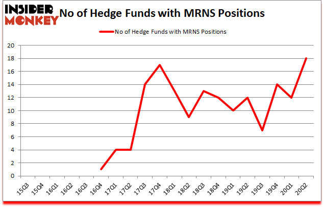 Is MRNS A Good Stock To Buy?