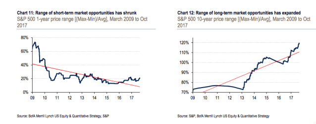 The range of opportunities on the short-term basis have shrunk.