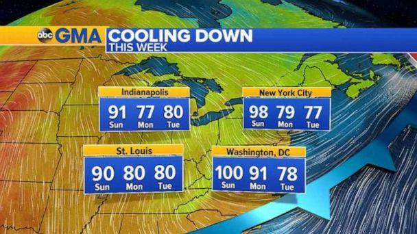 PHOTO: After one more day of heat, the temperatures will cool down across the Midwest and East Coast on Monday. (ABC News)