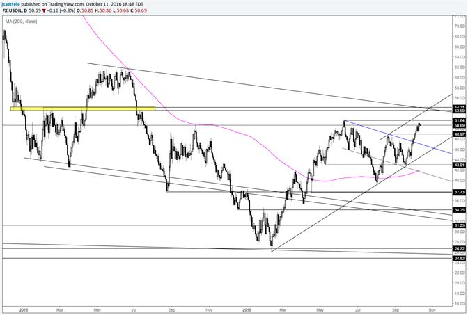 Crude Oil Decision Point is Still Higher