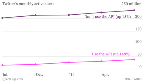 Line graph showing increase in API use