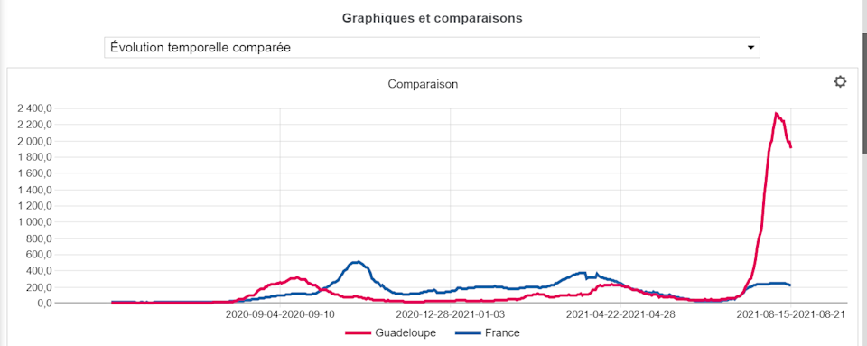 Taux d'incidence en Guadeloupe
