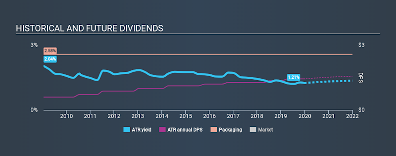 NYSE:ATR Historical Dividend Yield, December 30th 2019