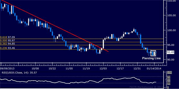 Forex_US_Dollar_Launches_Sharp_Rebound_as_SPX_500_Finds_Support_body_Picture_8.png, US Dollar Launches Sharp Rebound as SPX 500 Finds Support