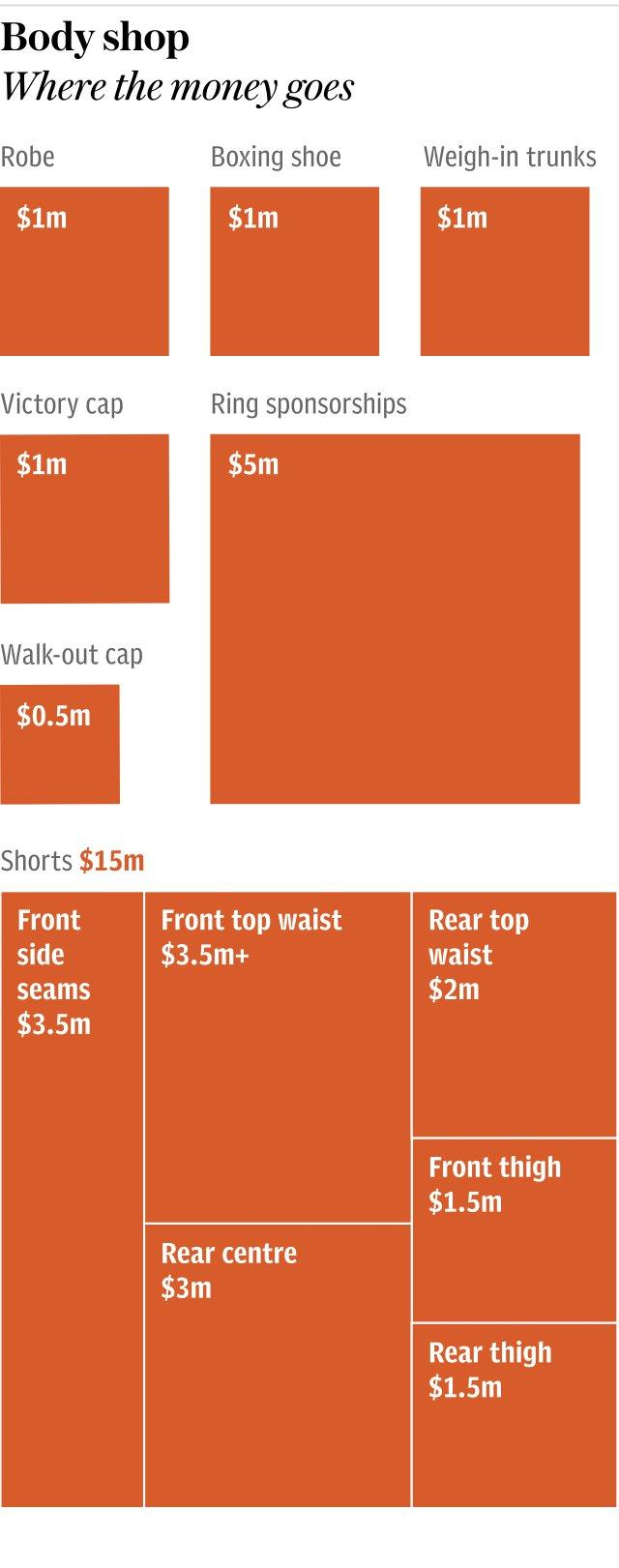 Graphic: Where the money goes in Mayweather's ringwear deal