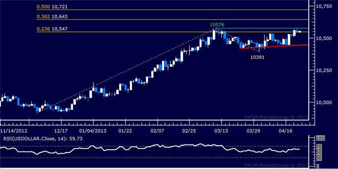 Forex_US_Dollar_Challenges_March_High_as_SP_500_Tests_Support__body_Picture_5.png, US Dollar Challenges March High as S&P 500 Tests Support
