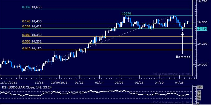 Forex_US_Dollar_Edges_Higher_as_SP_500_Hits_New_Record_High_body_Picture_5.png, US Dollar Edges Higher as S&P 500 Hits New Record High
