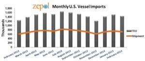 Zepol's Data Shows February Imports Were Unusually High in 2013