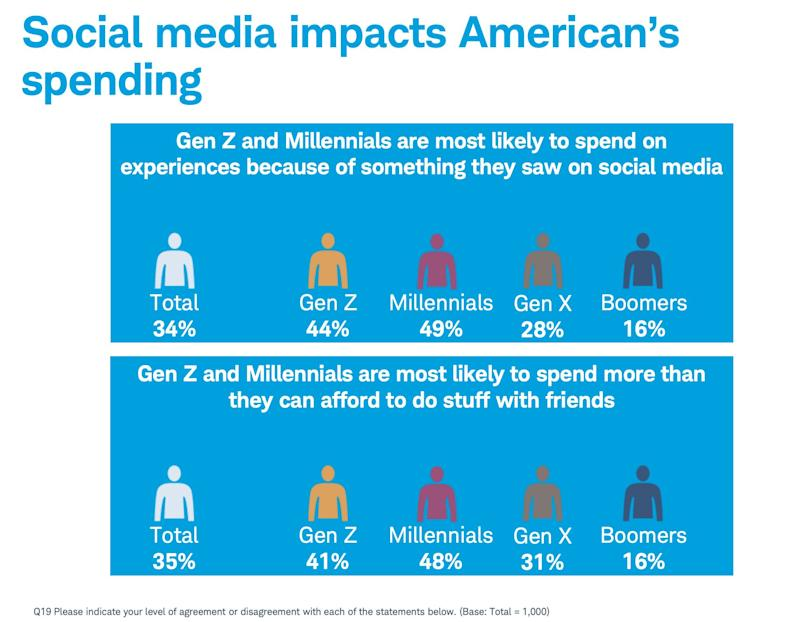 Millennials and Gen Zers are admittedly being swayed to spend based on social media. (Source: Charles Schwab Modern Wealth Survey)