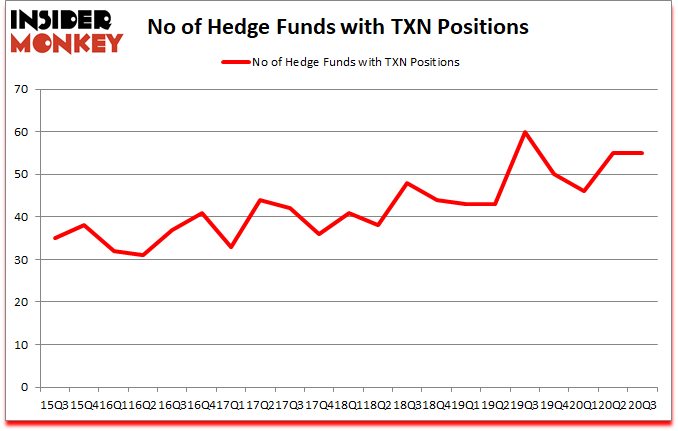 Is TXN A Good Stock To Buy?