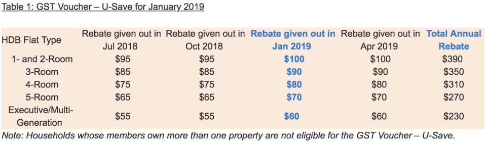 GST Voucher – U-Save Rebate for eligible HDB households in January 2019 (Ministry of Finance)