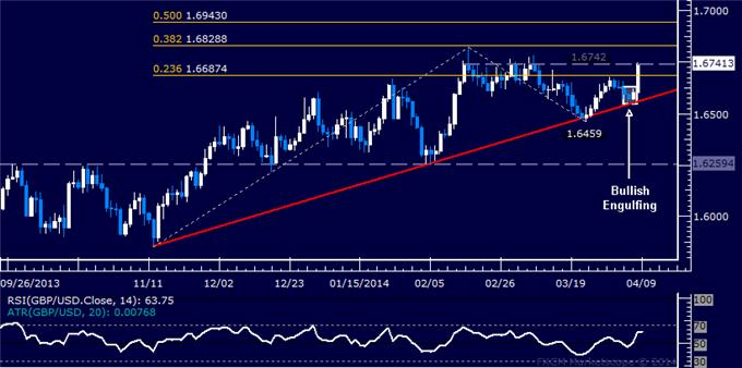 dailyclassics_gbp-usd_body_Picture_11.png, Forex: GBP/USD Technical Analysis – 2-Month Resistance Revisited