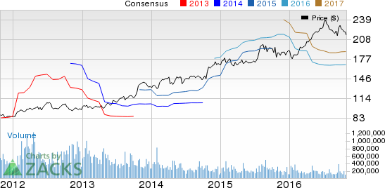 C R  Bard (BCR) Beats Q3 Earnings & Sales, FY16 View Up