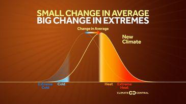 <p>Shifting averages mean more heat.</p>