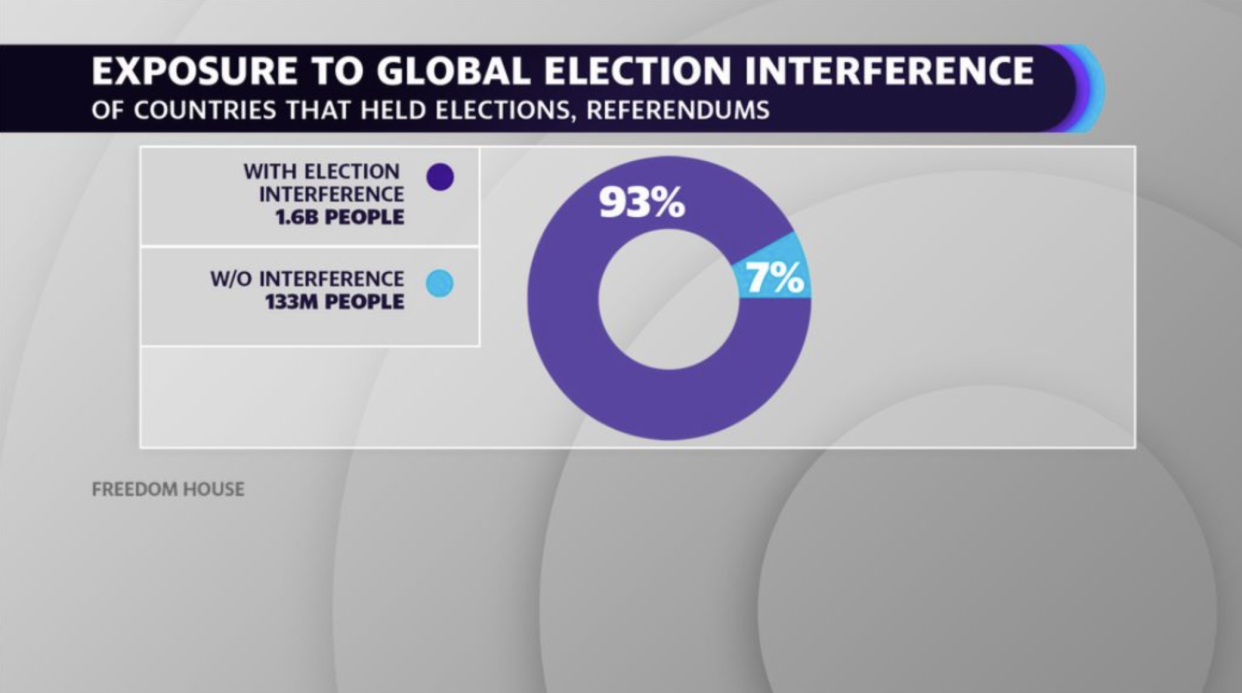 Global Election Interference