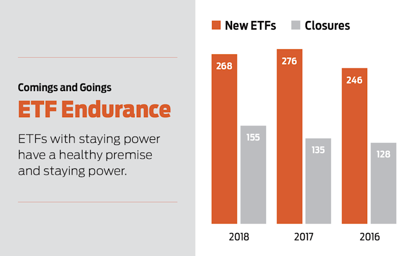 Etf launches and closures