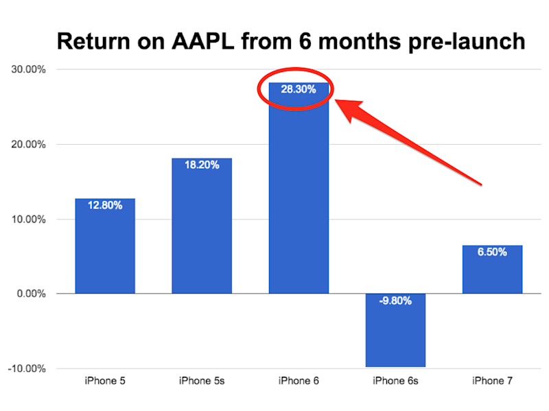 AAPL stock pre-launch Stifel note