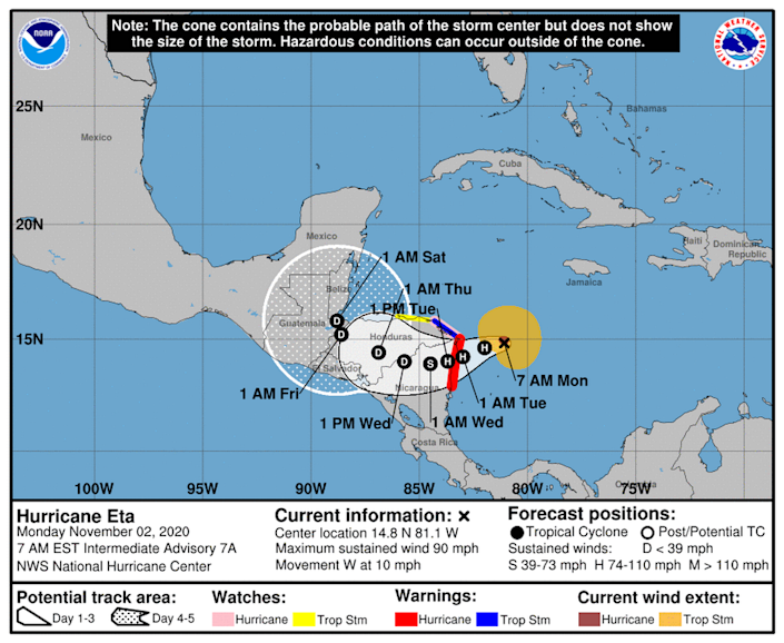 Hurricane Eta, now a Category 1, could become a Category 2 hurricane before it makes landfall in Nicaragua on Tuesday.
