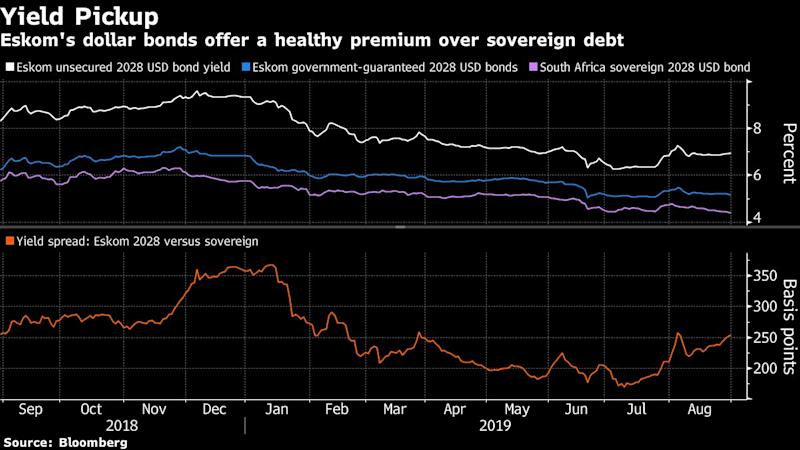 'Too Big to Fail' Makes Eskom Debt a Good Bet in Low-Yield World