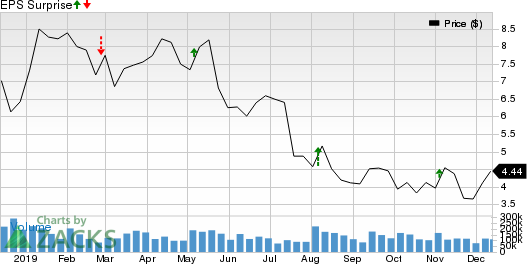 Callon Petroleum Company Price and EPS Surprise
