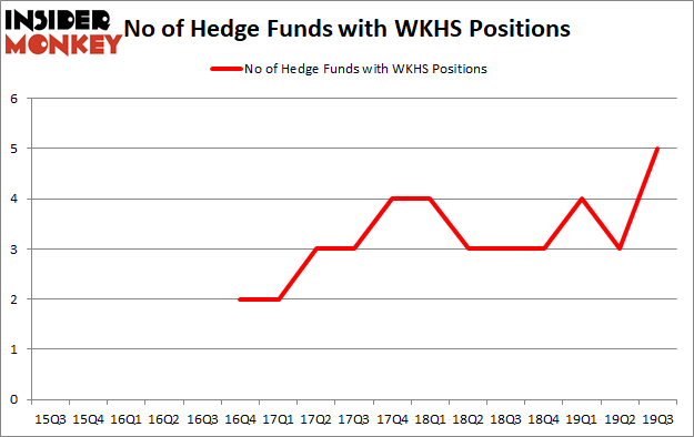 Is WKHS A Good Stock To Buy?
