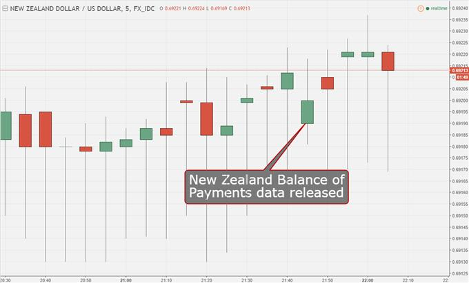 New Zealand Dollar Ticks Up as Current Account Gap Shrinks