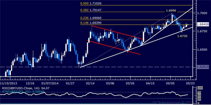 GBP/USD Technical Analysis – Trying to Launch Rebound