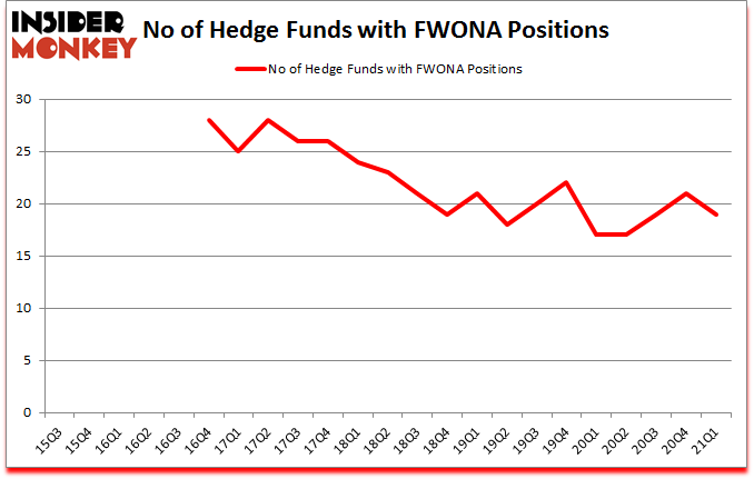 Is FWONA A Good Stock To Buy?