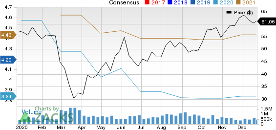 Minerals Technologies Inc. Price and Consensus