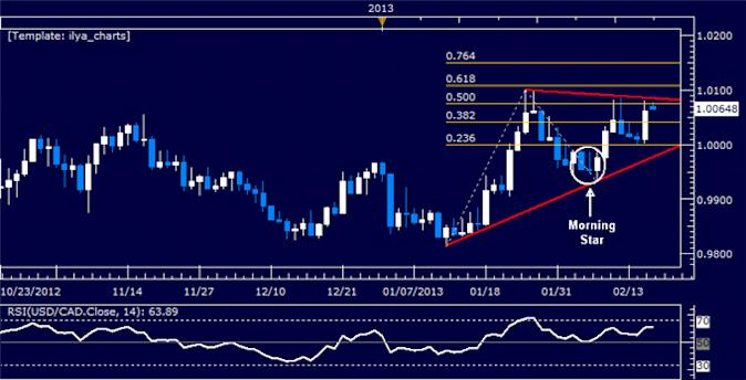 Forex_USDCAD_Technical_Analysis_02.15.2013_body_Picture_5.png, USD/CAD Technical Analysis 02.15.2013